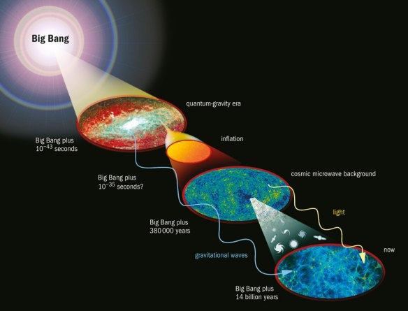 cosmic-evolution